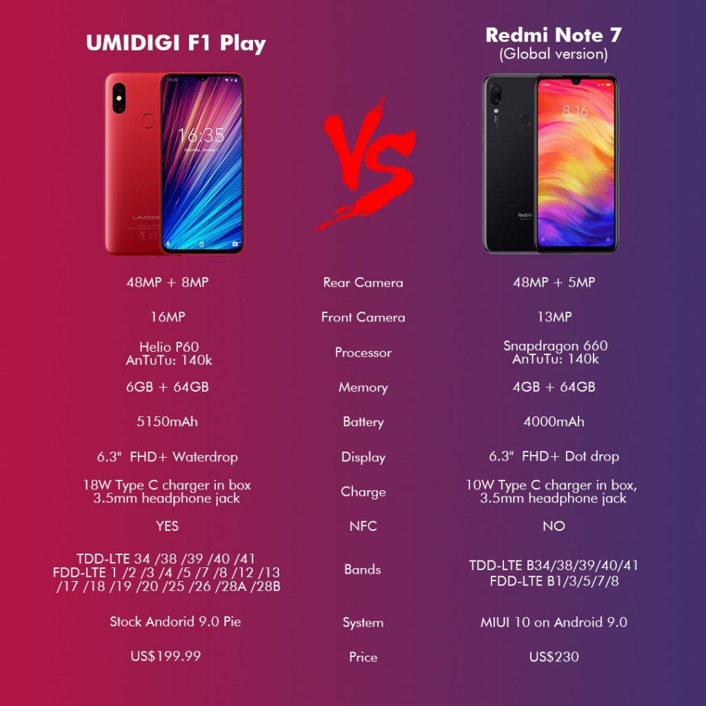 Umidigi-F1-Play-vs-Redmi-Note-7.jpg