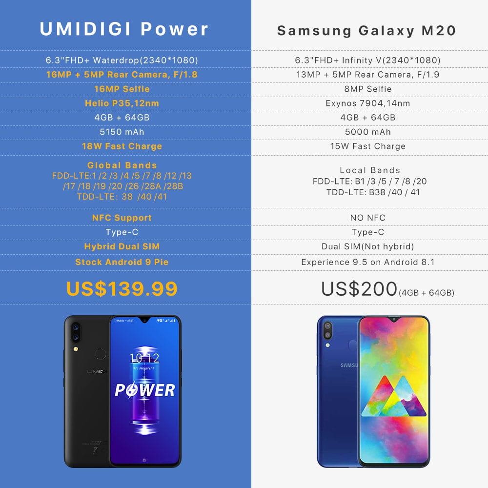 Samsung Galaxy M20 vs UMIDIGI Power