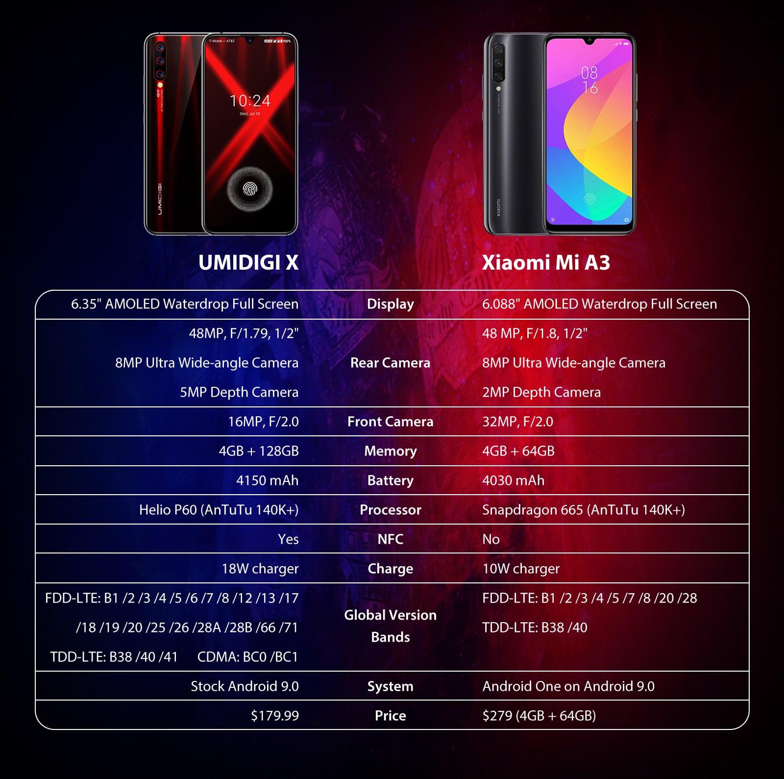 Xiaomi Mi A3 vs UMIDIGI X